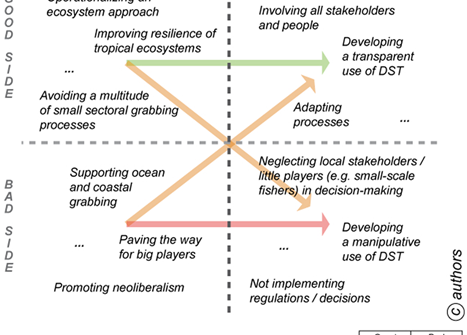 Marine spatial planning and the risk of ocean grabbing in the tropical Atlantic